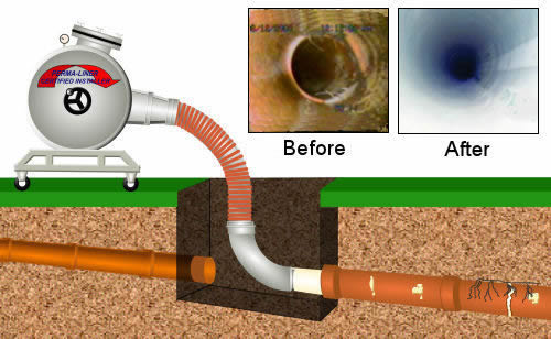Drain And Sewer Relining Tank Pipe And Drain Longford